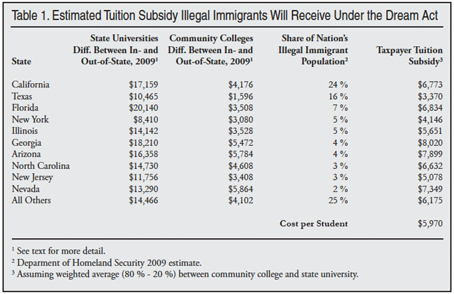 estimating college expenses estimating the impact of the dream act center for immigration studies