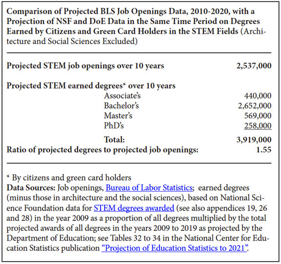 America Has More Trained STEM Graduates than STEM Job Openings