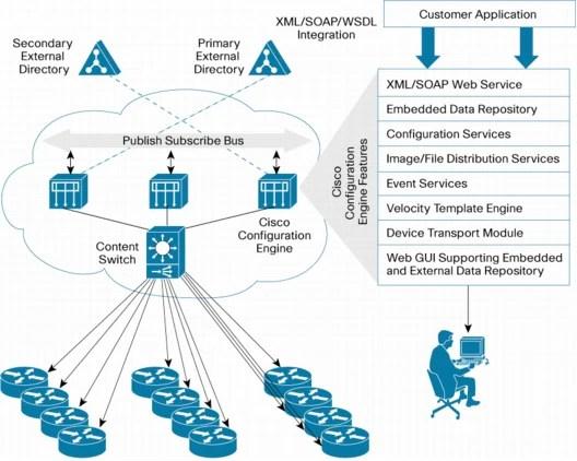 Cisco Configuration Engine 20 - Cisco