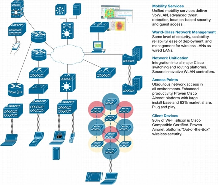 Building the Mobile Business with a Unified Wireless Network - Cisco