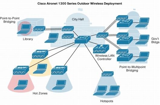 Cisco Aironet 1300 Series Outdoor Access Point/Bridge - Cisco