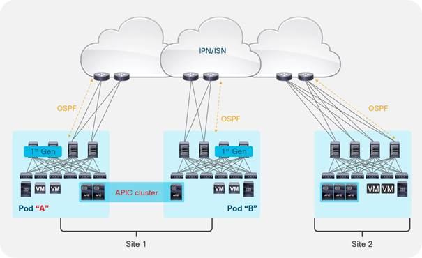 Cisco ACI Multi-Site Architecture White Paper - Cisco - white paper template