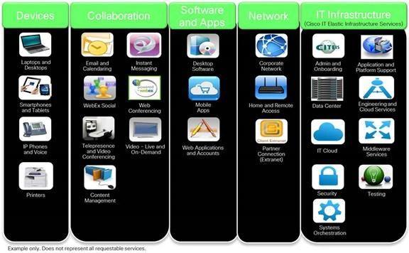 How Cisco IT Transformed into a Services Organization - Cisco