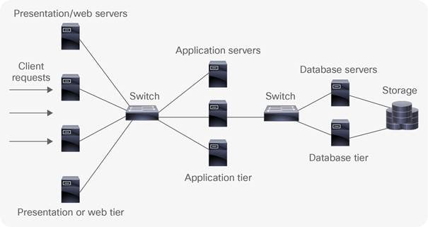 block diagram of network devices