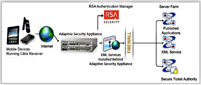 ASA Clientless Access with the Use of Citrix Receiver on Mobile