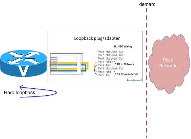T1/E1 Loopback Testing and Troubleshooting - Cisco