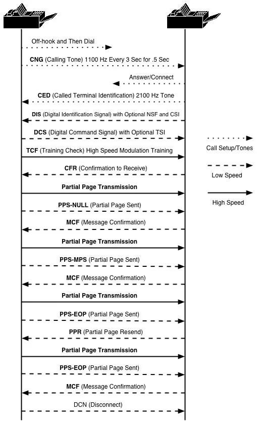 Fax Error Correction Mode (ECM) Product TechNote - Cisco
