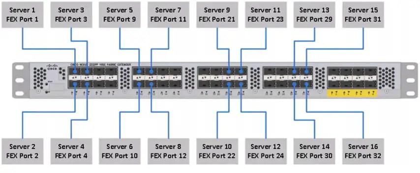 horton wiring diagram ucs common platform architecture cpa for big