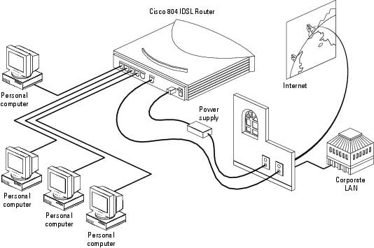 basic router wiring configuration