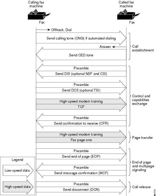 Fax Services - Cisco