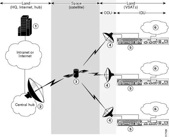 IP VSAT Satellite WAN Network Modules - Cisco