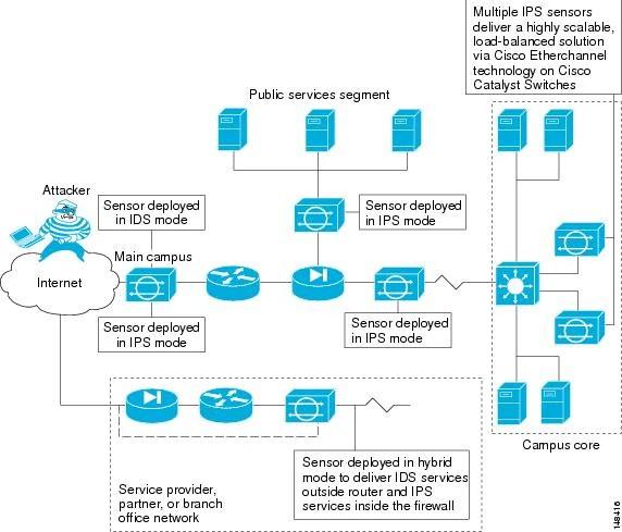 Cisco Intrusion Prevention System Appliance and Module Installation