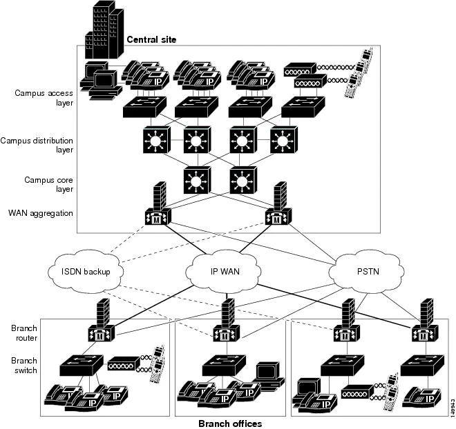 cisco voice network diagram