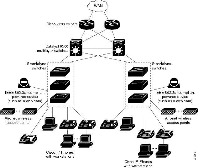 network wiring closets