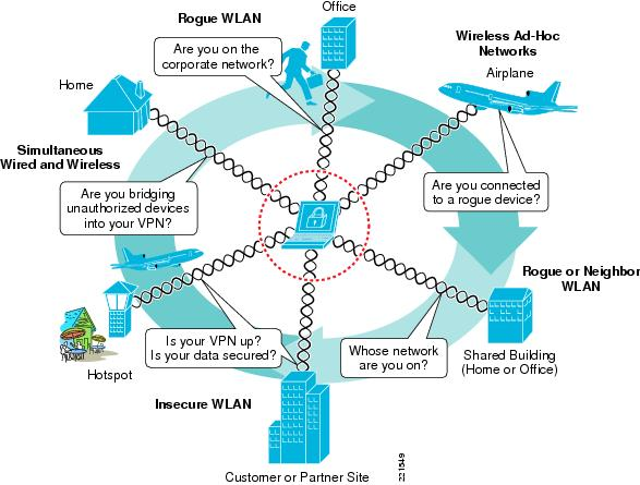 Wireless and Network Security Integration Solution Design Guide