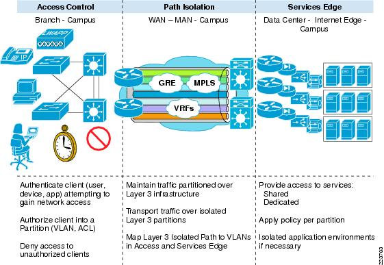 Enterprise Campus 30 Architecture Overview and Framework - Cisco