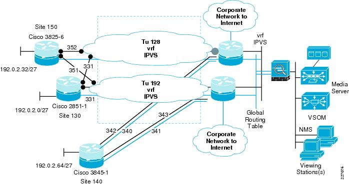 IP Video Surveillance Design Guide - Network Diagram and