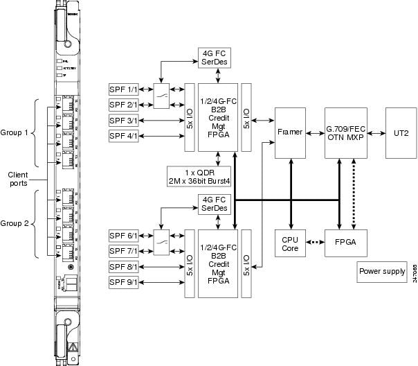 optical fiber transmitter block diagram