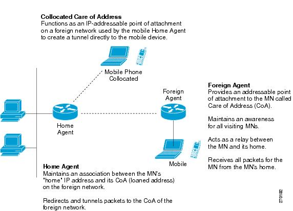 Cisco Mobile Wireless Home Agent Feature for Cisco IOS Release 124