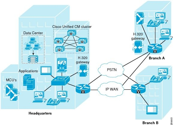 Cisco diagram Software Architecture Diagrams Pinterest - relationship diagram