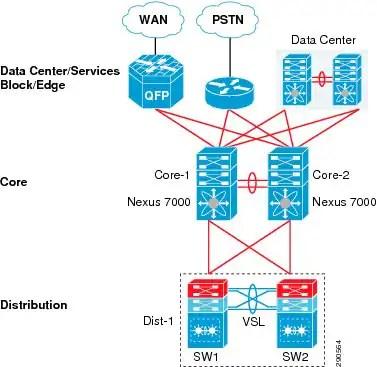 10gb Network Backbone Wiring Diagram Borderless Campus 1 0 Design Guide Borderless Campus 1 0