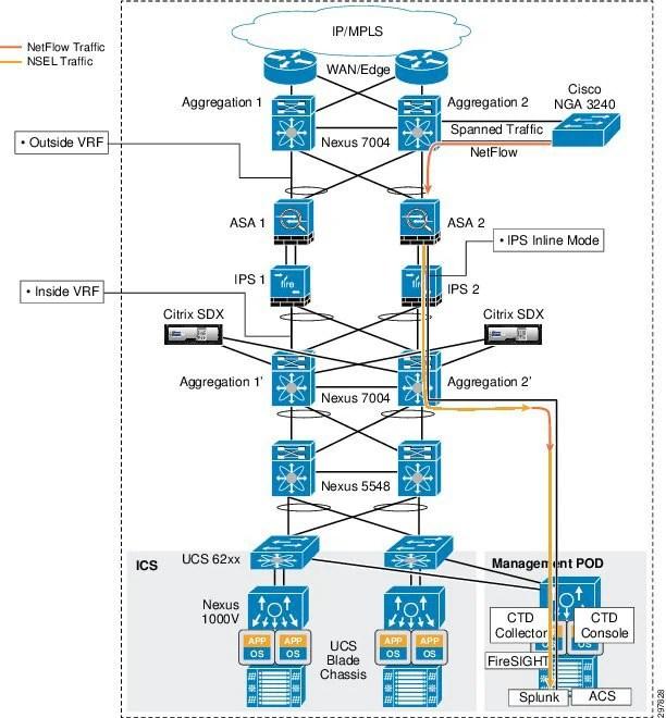 Compliance - Cisco