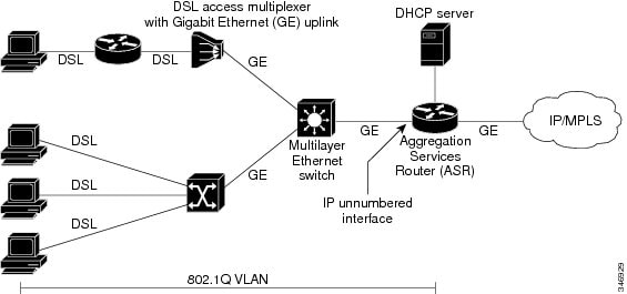 switch relay dhcp