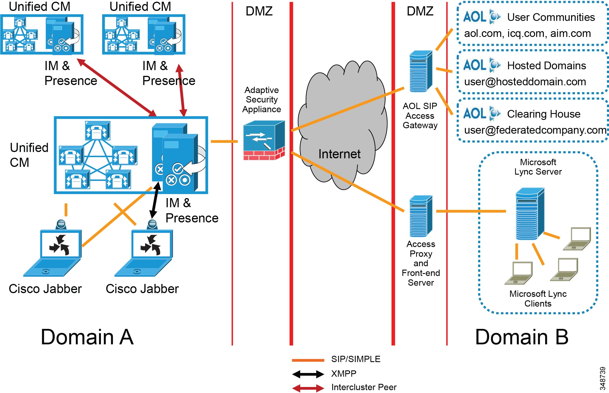 Cisco Collaboration System 11x Solution Reference Network