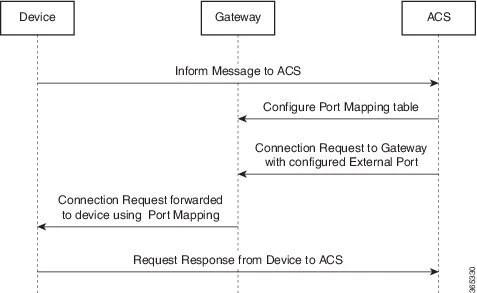 Broadband Access Aggregation and DSL Configuration Guide, Cisco IOS