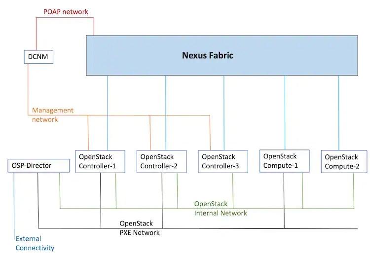 Cisco Programmable Fabric with VXLAN BGP EVPN Configuration Guide