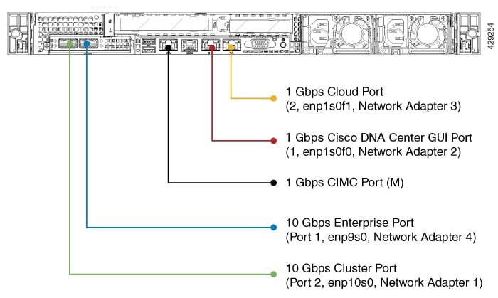 Cisco Digital Network Architecture Center Installation Guide