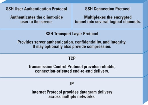 Protocol Basics Secure Shell Protocol - The Internet Protocol