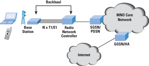 The Case for IP Backhaul - The Internet Protocol Journal, Volume 14