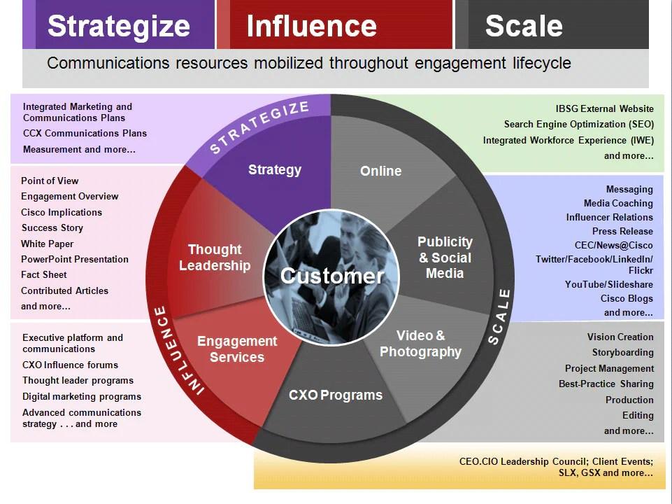 Communications Strategy Practice - Cisco - communication strategy