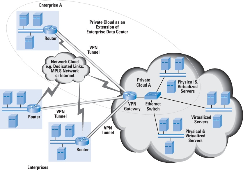 Cloud Computing - A Primer - The Internet Protocol Journal, Volume - network diagram