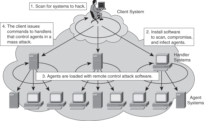 Network Security Concepts and Policies \u003e Building Blocks of