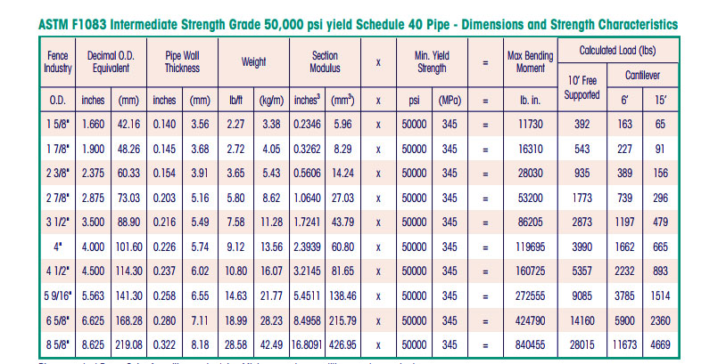 ASTM F1083 Schedule 40 Pipe