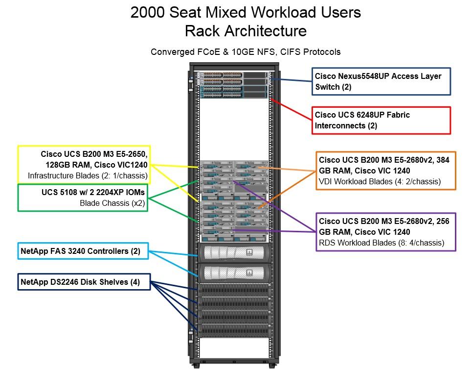 Vmware Rack Diagram Wiring Diagram 2019