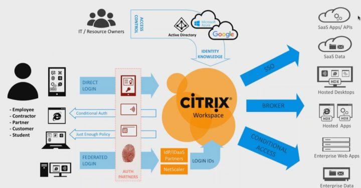 Citrix Workspace Service \u2013 Redefining The Way You Work! Citrix Blogs