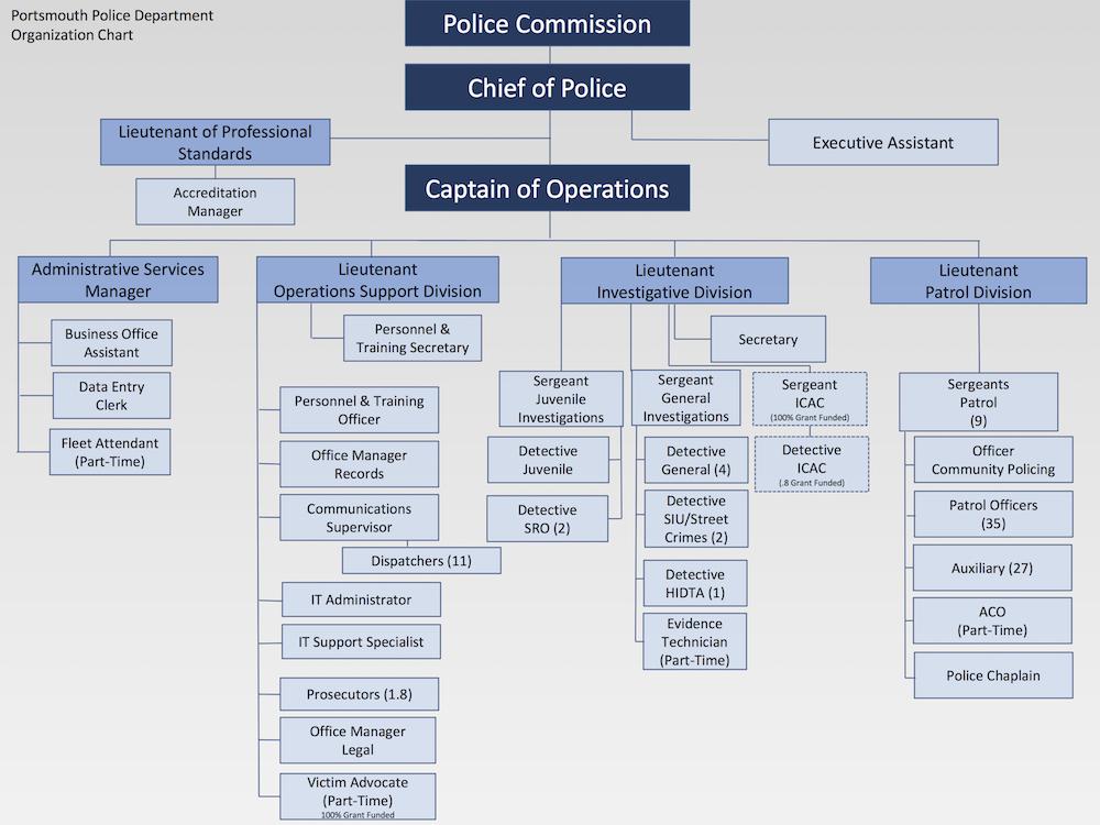 Organization Chart City of Portsmouth