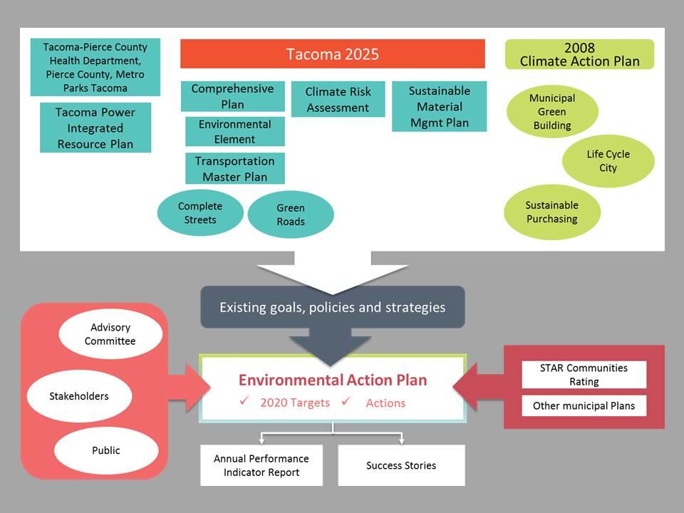 Environmental Action Plan - City of Tacoma
