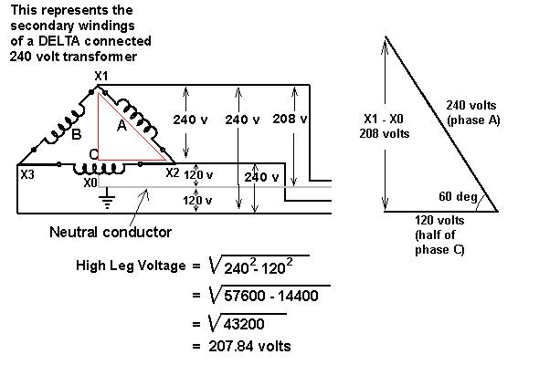 What type of transformer is required to step down the 240V delta