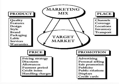 Concept of Holistic Marketing, Holistic Marketing Concept, Holistic