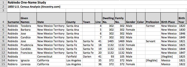Robledo One-Name Study, 1850 US Census Analysis, Ancestry.com