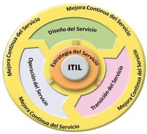 itil-2