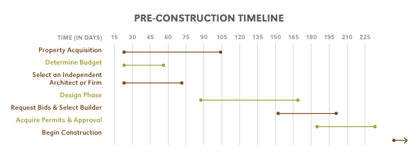 How to Develop a Home Building Construction Timeline - construction timeline