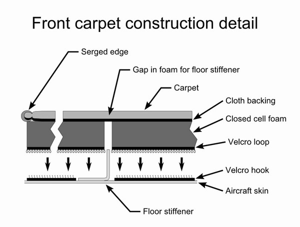 Diagram Of Carpet Carpet Vidalondon