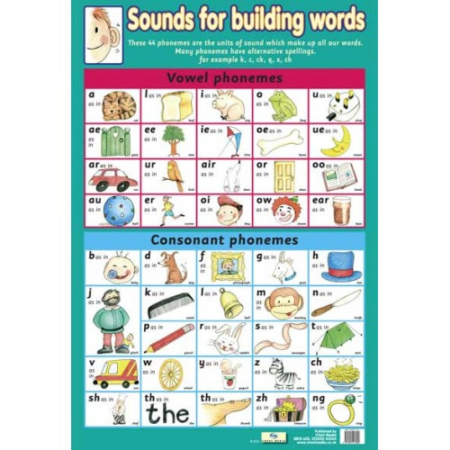 School Educational Posters Sounds for Building Words Phonemes