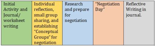 Sample of a five day progression for the described unit (assuming approximately one hour for each lesson).