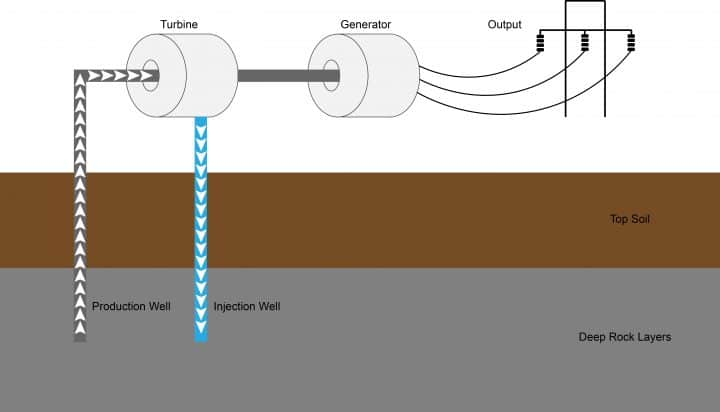 Geothermal Power Station Diagram - Clean Energy Ideas